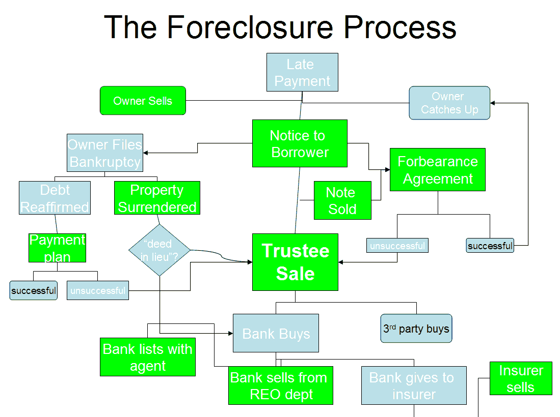 a flow chart of the foreclosure process in texas