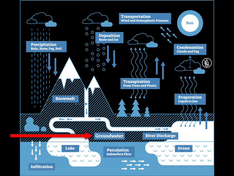 Trident Water Company - TWC - The Water Cycle Graphic 1