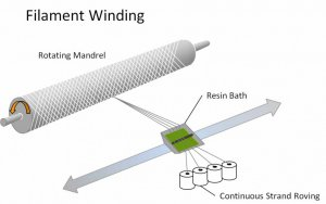 Filament Winding Technology on Composite