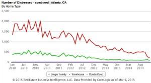 Atlanta Georgia Short Sales Real Estate Market