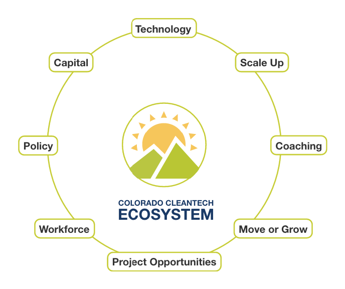 Cleantech Ecosystem Tool Graphic