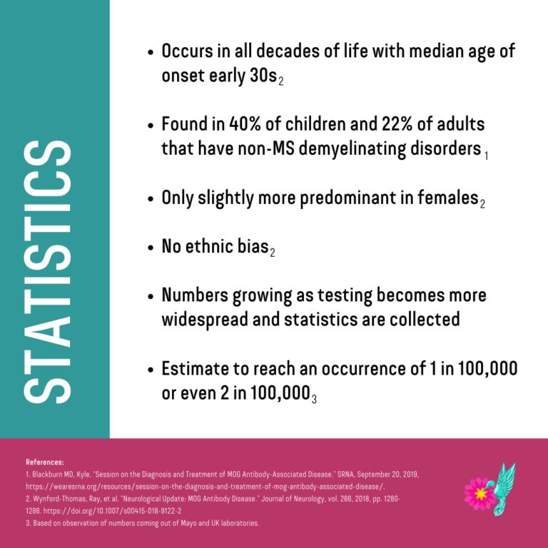 Statistics on MOG-AD