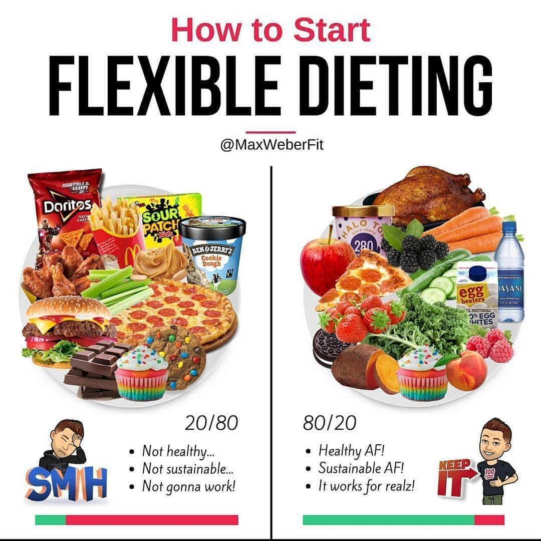 ? FLEXIBLE DIETING 101 ?