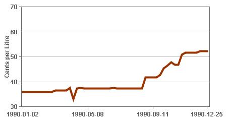 GraphData1990