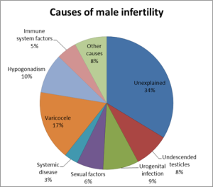 causes-of-male-infertility