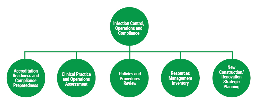 Infection Control, Operations and Compliance