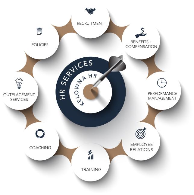 Kelowna Human Resources Services
