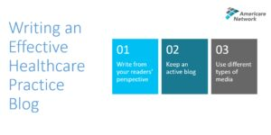 A picture outlining the three tips on Writing an effective healthcare practice blog. 1. Write from your readers' perspective. 2. Keep an active blog. 3. Use of different types of media.