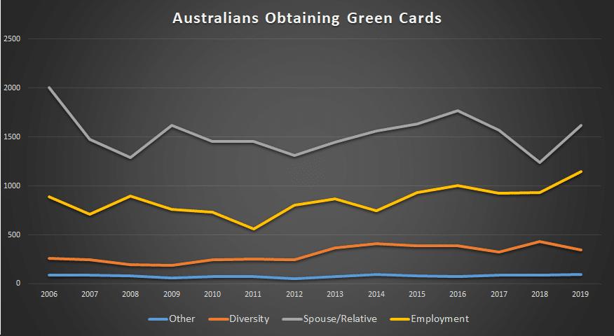 australians living in america