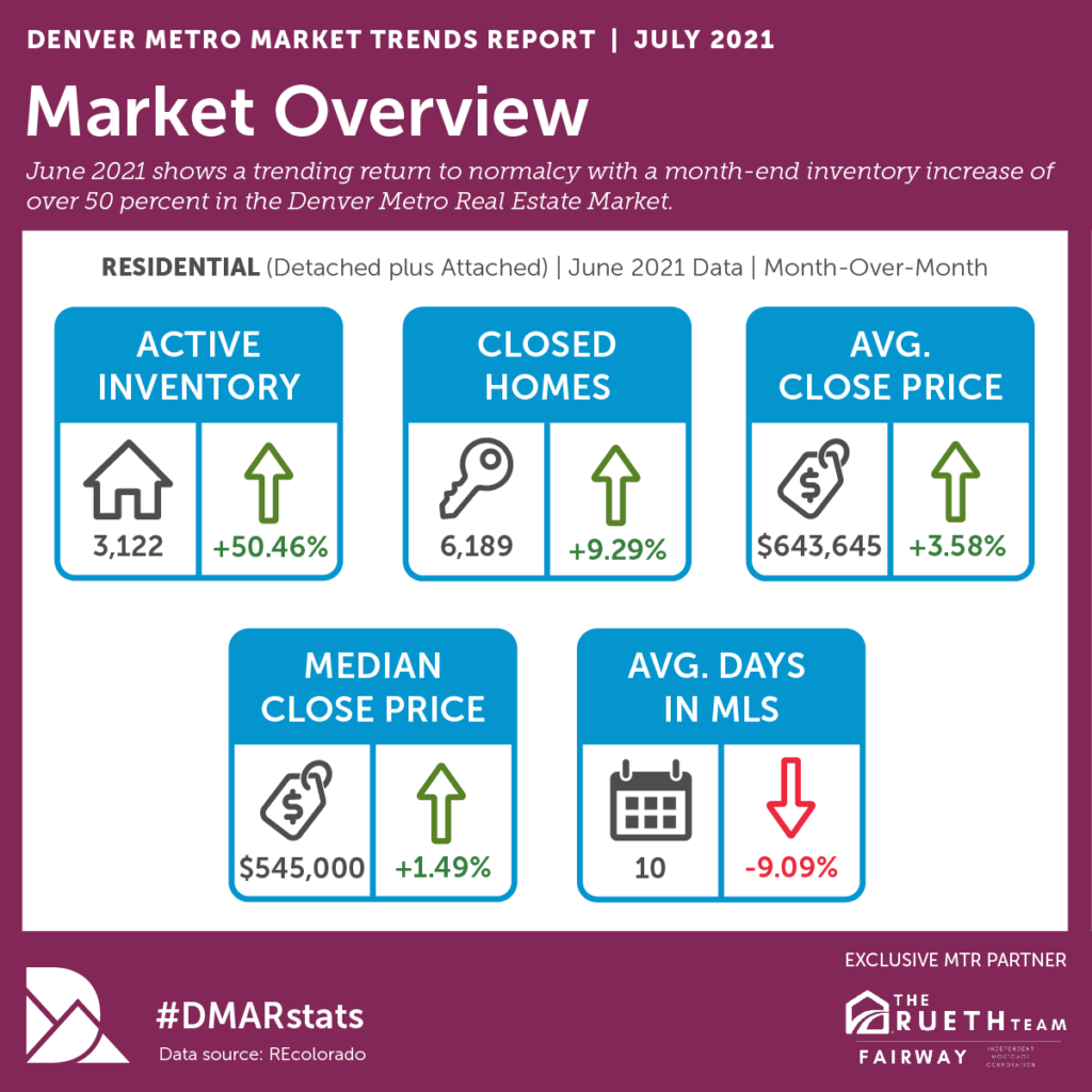 June 2021 DMAR Trend Report Shows a return to normalcy