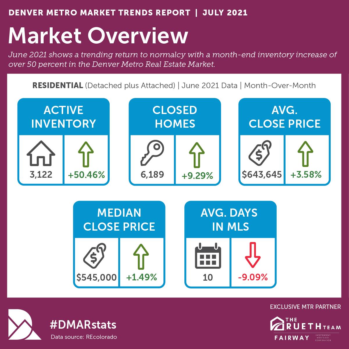 June 2021 DMAR Trend Report