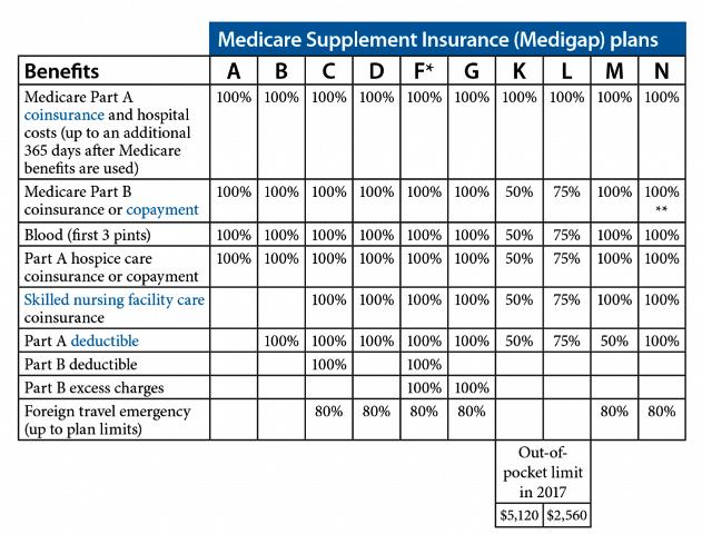 Medigap-Plan-Chart