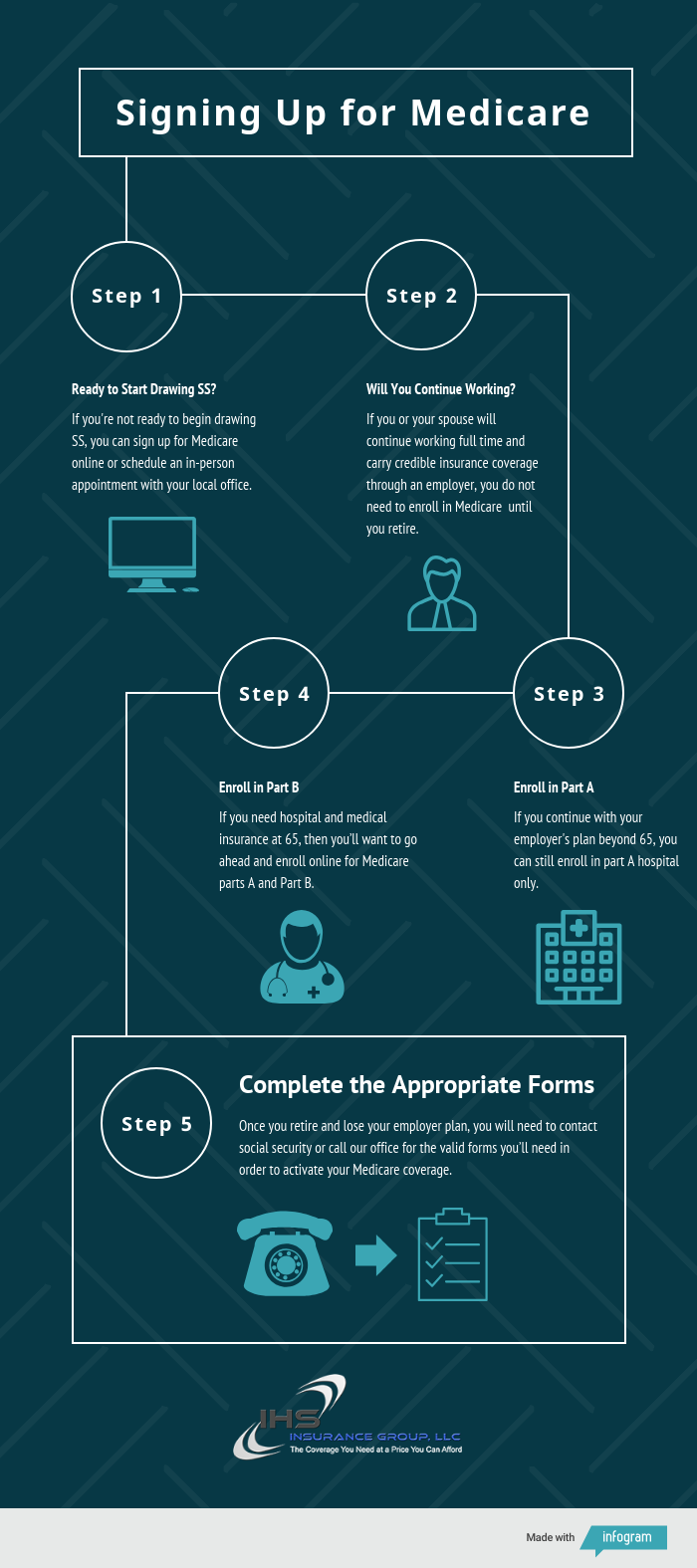 You can enroll in Medicare using these 5 steps.