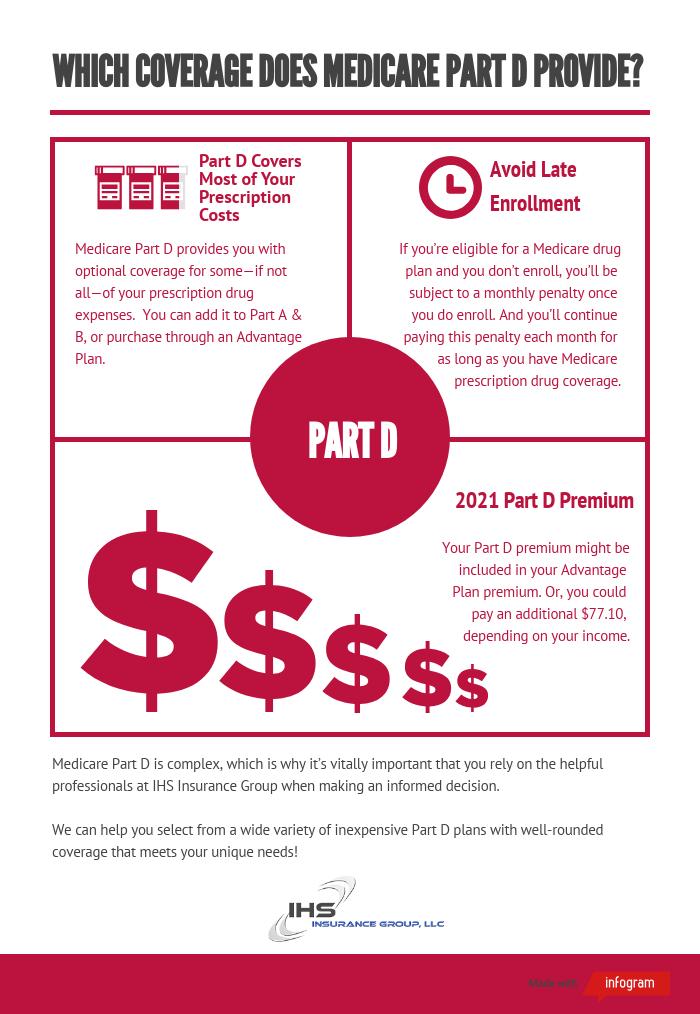 Inforgraphic of Medicare Part D details, including prescription coverage, late enrollment, and premium.