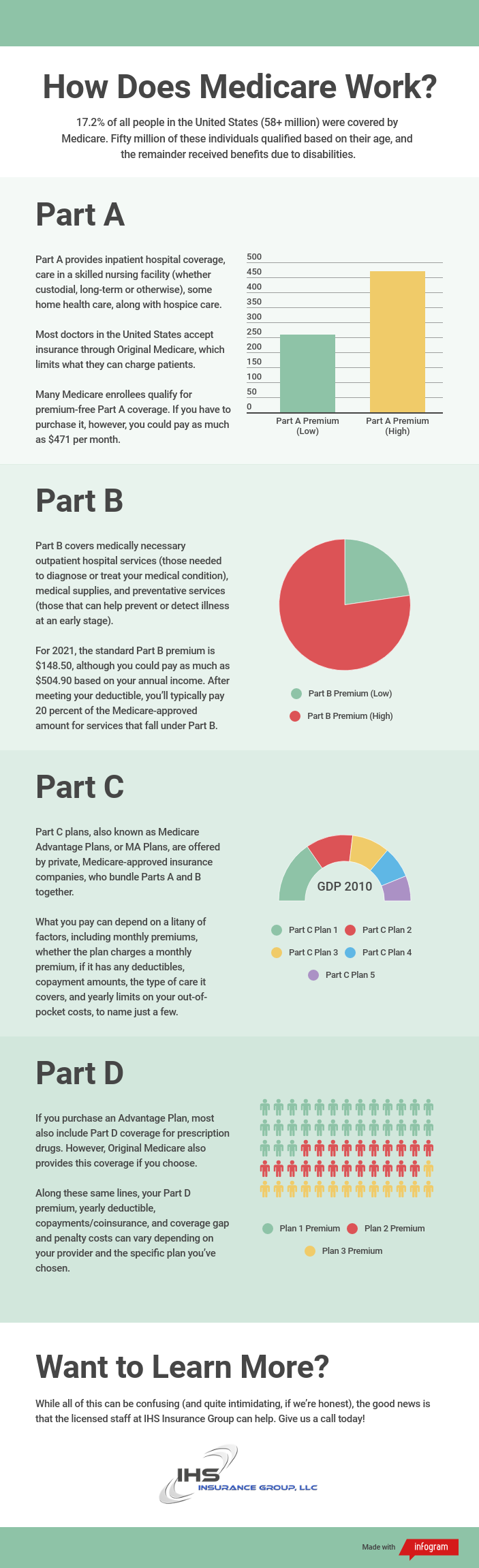 How Medicare Works Infographic