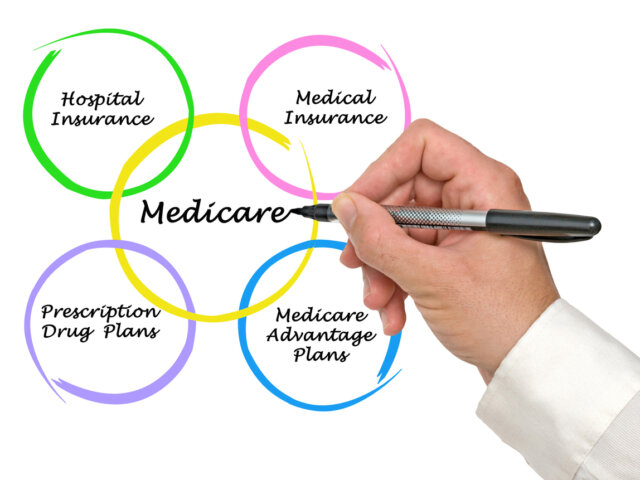 Colorful breakdown of components of Medicare