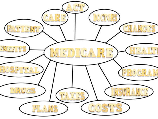 medicare mind map flowchart with wooden letters, education concept for presentations and reports