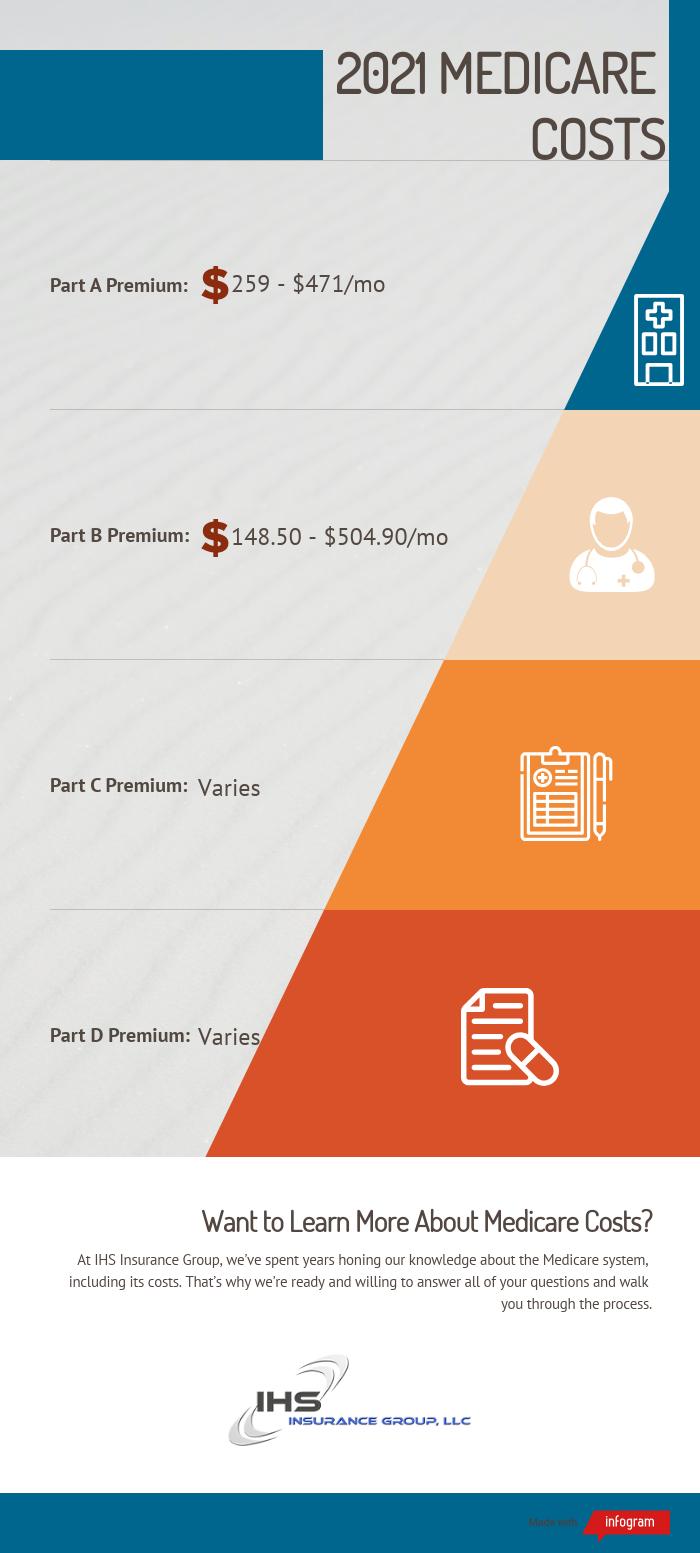 2021 Medicare costs, including Part A, Part B, Part C, and Part D.