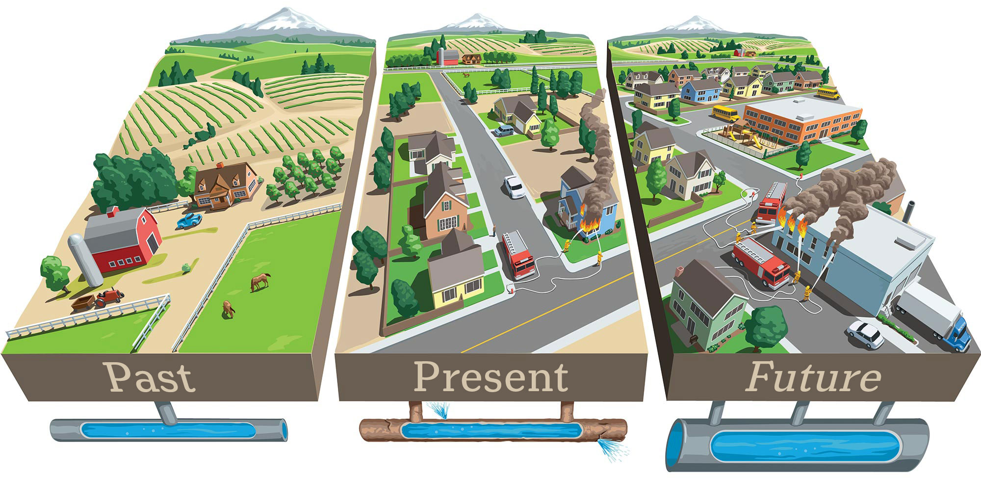 Past, present and future water development for our community.