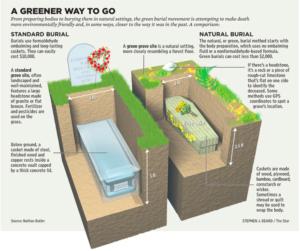 Advantages of a Green Burial