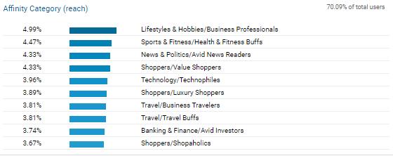 Email Marketing Segmentation: General Interests