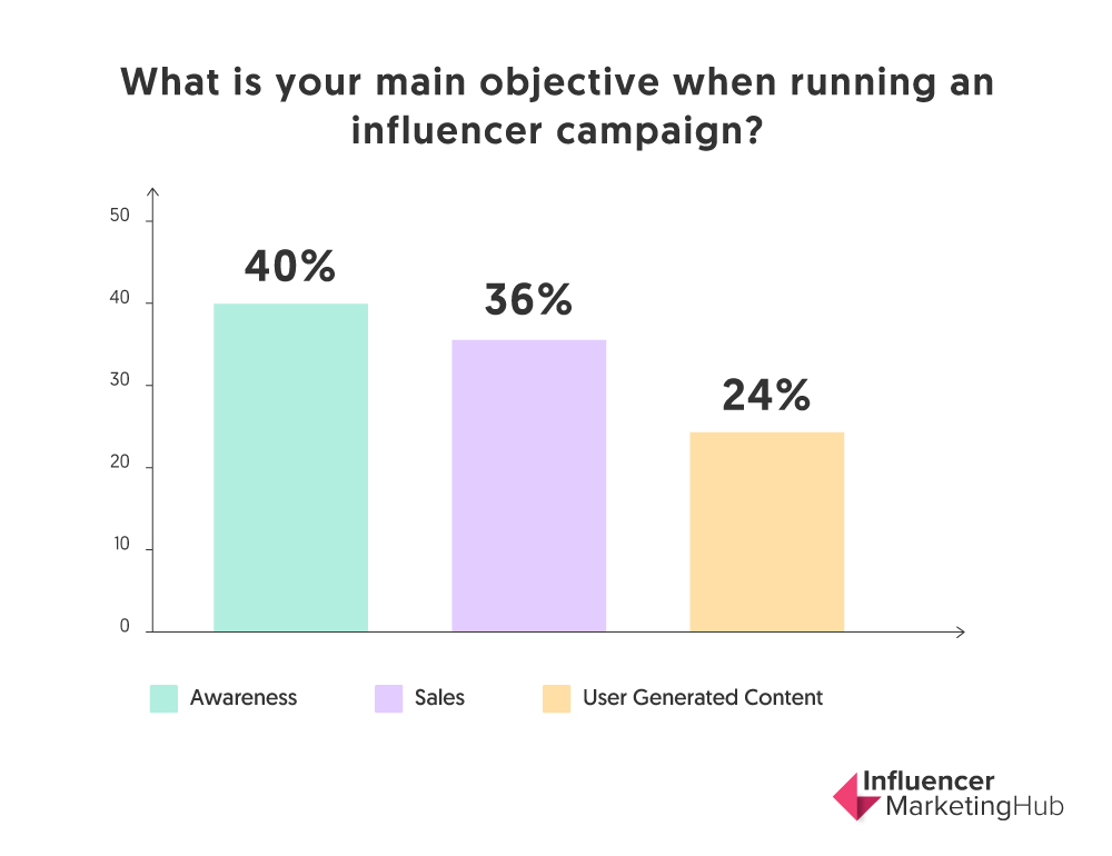 """Chart showing answers to question """"what is your main objective when running an influencer campaign?"""" from Influencer Marketing Hub website. 40% said awareness, 36% said sales, 24% said user generated content"""
