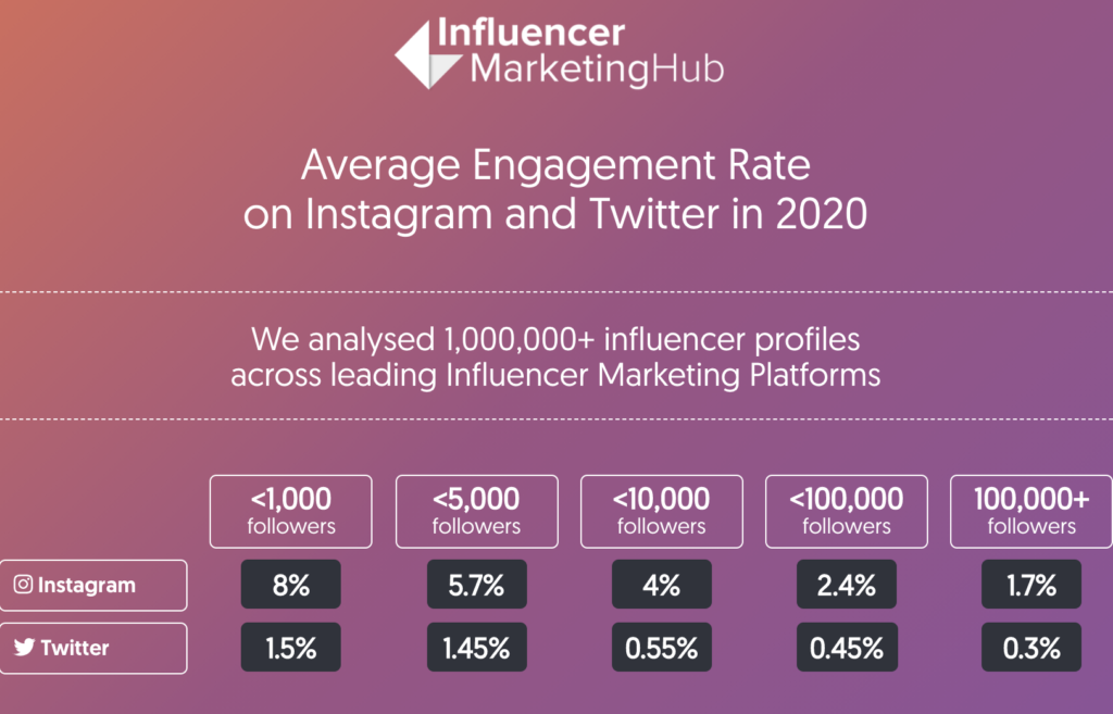 Average Macro vs Micro Influencer Marketing Engagement Rates on Instagram and Twitter (chart from Influencer Marketing Hub)