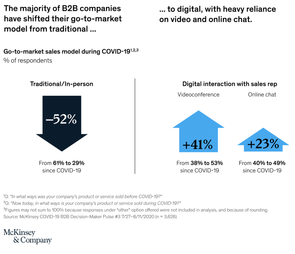 chart titled the majority of B2B companies have shifted their go-to-market model from traditional to digital, with heavy reliance on video and online chat.