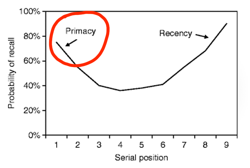 chart showing the serial position effect of probability of recall being highest for the first and most recent information received