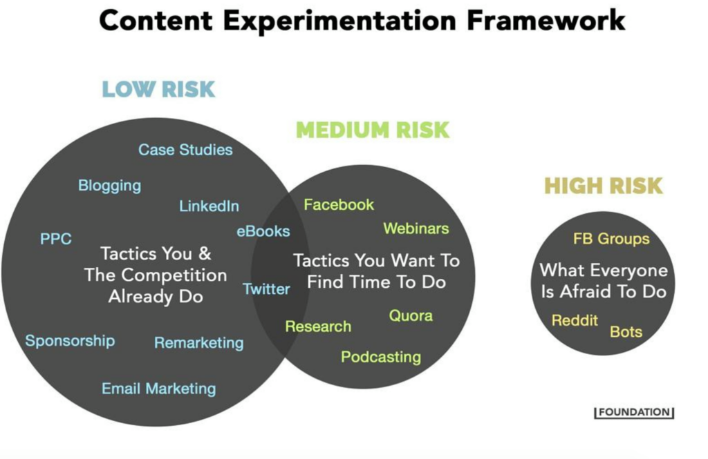 content marketing strategy experimentation framework chart by content agency foundation comparing low, medium and high risk content distribution channels