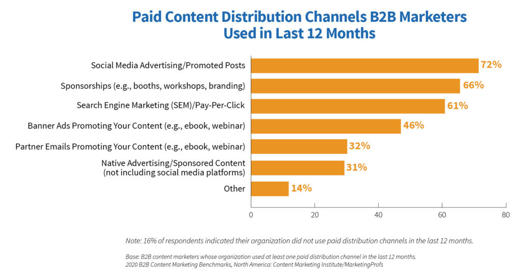 graph of paid content distribution channels b2b marketers used in the last 12 months by Content Marketing Institute. Social media advertising and promoted posts rank #1 for b2b advertising and marketing channels (72%), followed by sponsorships like booths, workshops or branding (66%), then search engine marketing and pay-per-click campaigns at 61% of respondents.