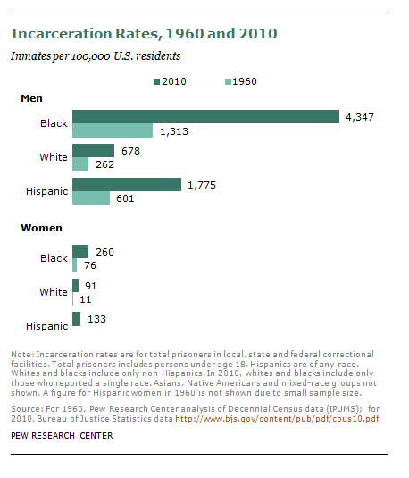 graph from Pew Research Center showing the disparities in incarceration rates between races and genders. Black men and women are incarcerated at a higher rate than White and Hispanic adults in the U.S.