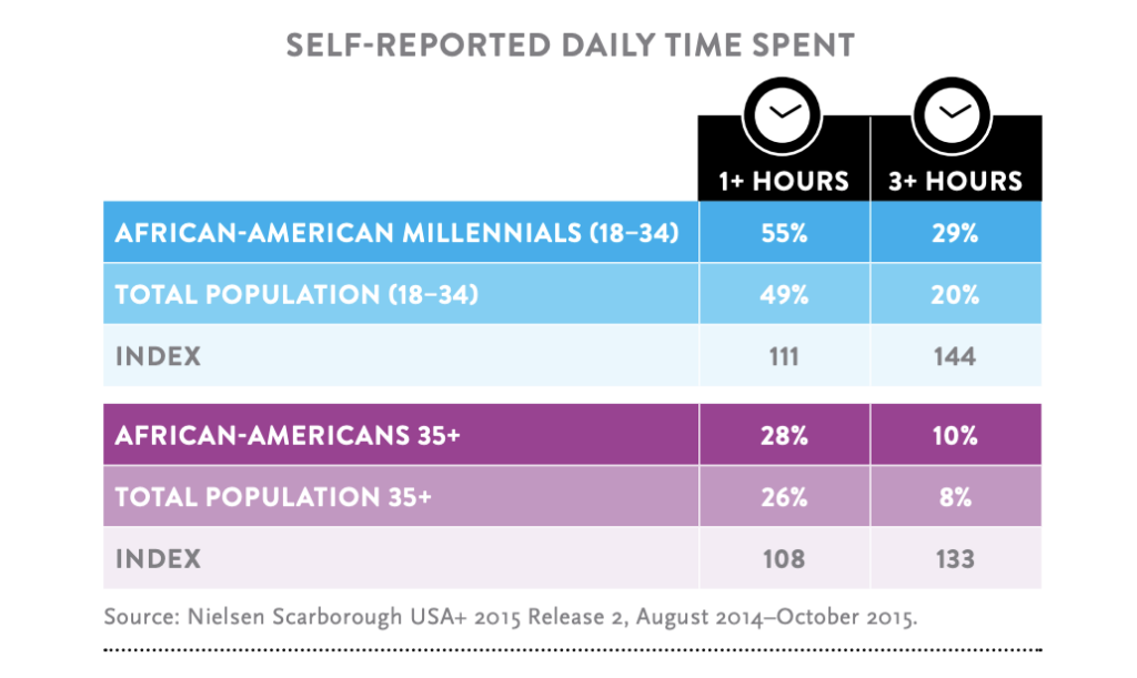 chart of self-reported daily time spent on social media published by nielsen scarborough usa research in 2015 shows that black people people in america use social media more than the total population