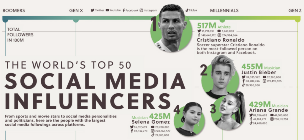 top social media influencer infographic shows lack of diversity (by visualcapitalist.com)