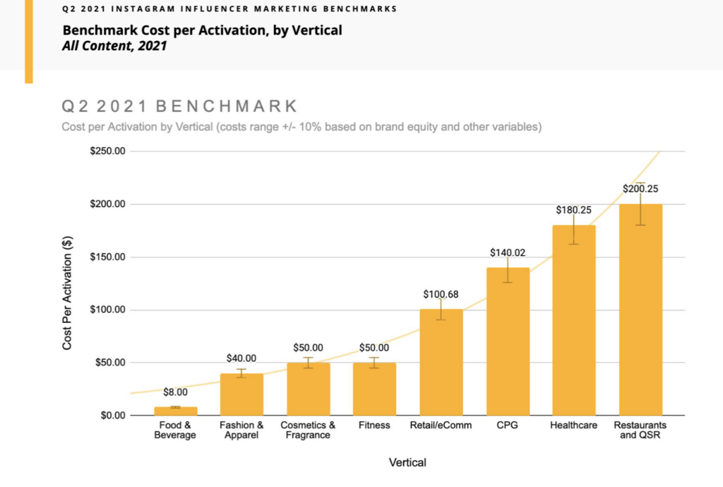 Influencer Marketing Benchmark Data from Mavrck: Cost per Sponsored Post or Activation by Vertical showing lower average costs for food & beverage, fashion & apparel, fitness, and cosmetics & fragrance industries. Costs are highest for restaurants & QSR, followed by healthcare, then CPG, then retail and ecommerce.