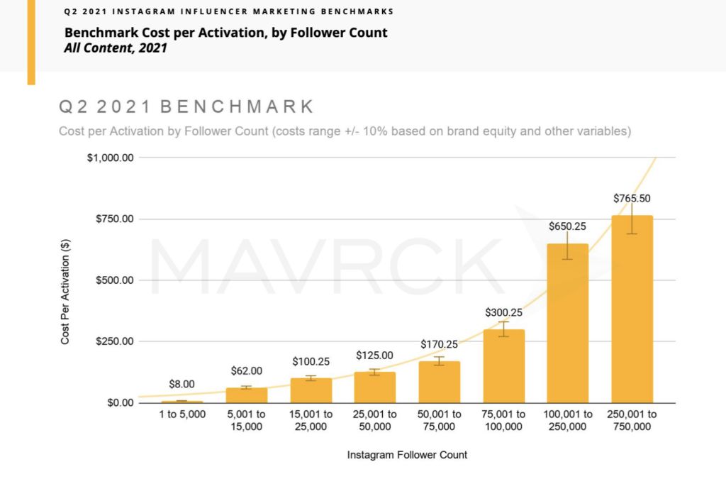 Influencer Marketing Benchmark Data from Mavrck: Cost per Sponsored Post or Activation by Follower Count showing lower average costs for smaller, micro-influencer accounts and higher costs for influencer accounts with larger follower counts