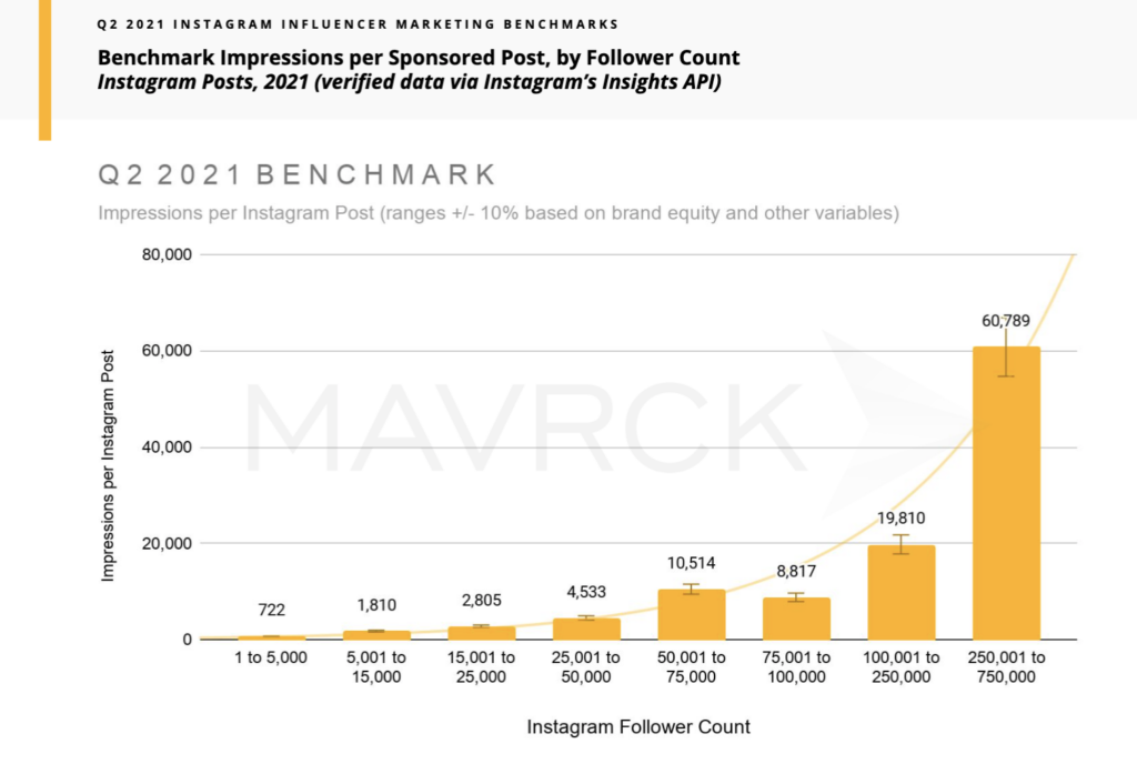 Instagram Influencer Marketing Benchmark Data from Mavrck: Impressions per Sponsored Post by Follower Count showing lower rate of impressions for smaller, micro-influencer accounts and higher average impressions for influencer accounts with larger follower counts