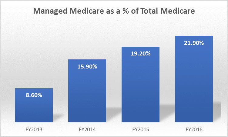 Managed Medicare as a percentage of Total Medicare 2013-2016
