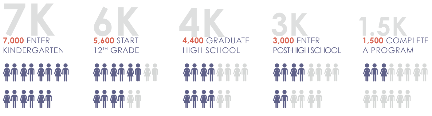 Only 1,500 of 7,000 kindergartens are projected to reach career readiness.
