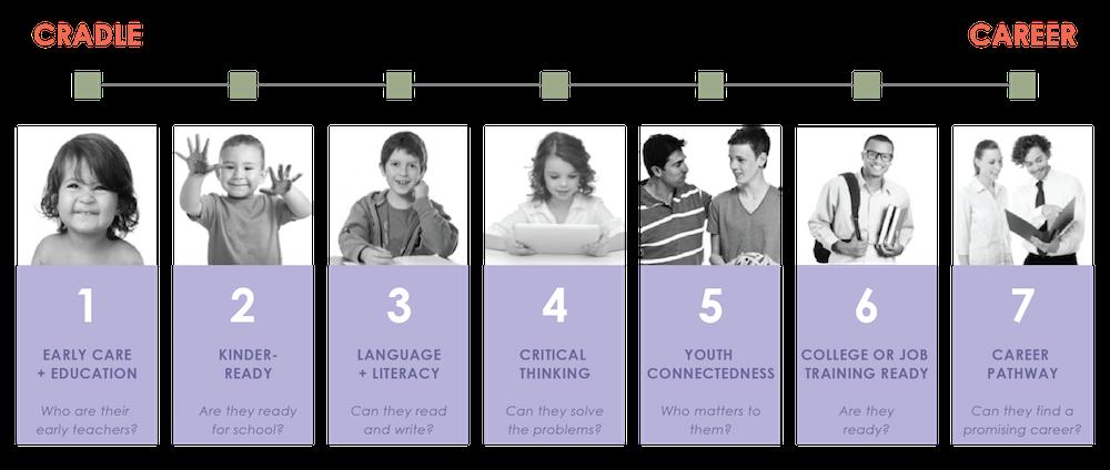 Bright Futures Cradle to Career - 7 Community Goals
