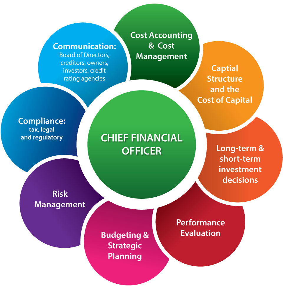 chief-financial-officer-960px