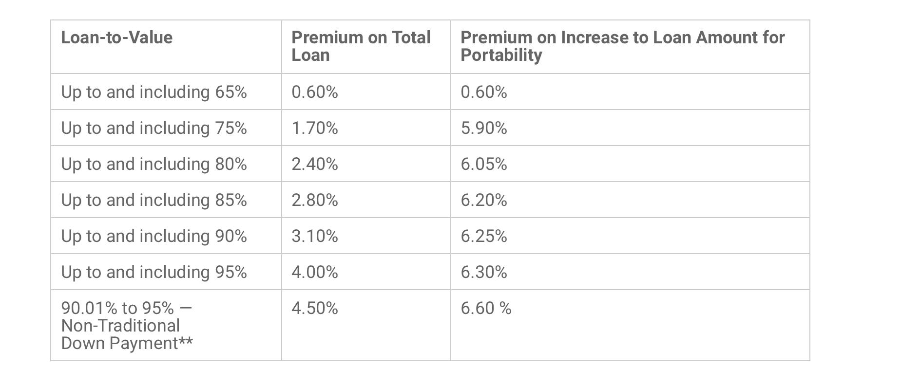 CMHC Premium