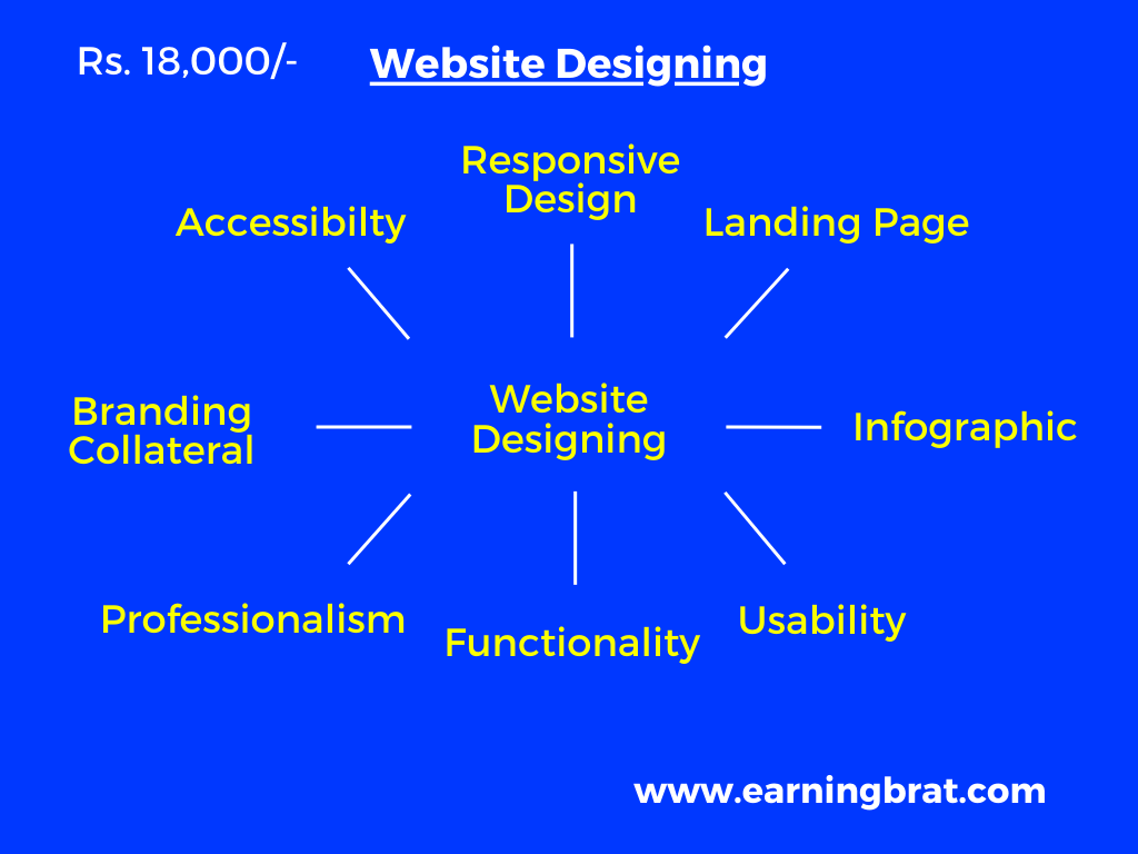 Website Designing with Price (.png)