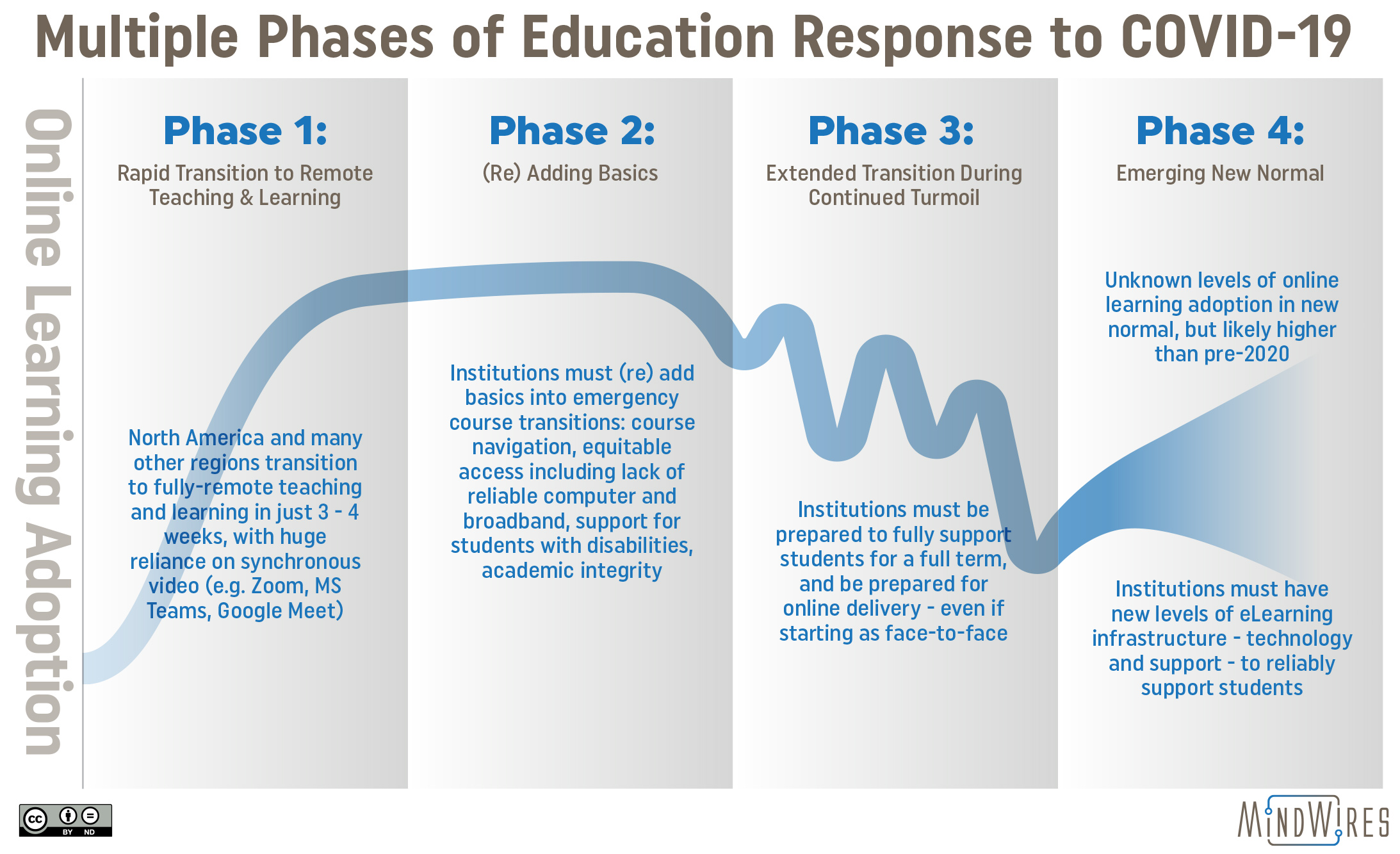 education phases COVID-19