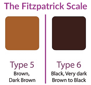 According to the Fitzpatrick scale, you are skin type 5 if your skin is brown to dark brown. You are skin type 6 if your skin is very dark brown to black.