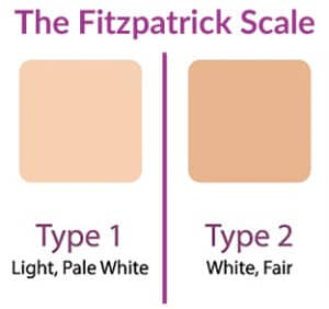 According to the Fitzpatrick scale, you are type 1 if your skin is pale white. You are type 2 if your skin is white to fair.