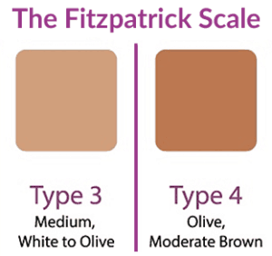 According to the Fitzpatrick scale, you are type 3 if your skin is medium white to olive. You are type 4 if your skin is olive to moderate brown.