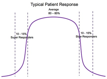 """Aesthetic medical procedures follow the well known """"bell curve"""" graph"""