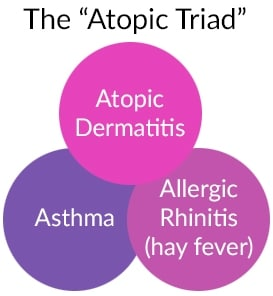 The Atopic Triad - Eczema, hay fever and/or asthma often coincide with each other