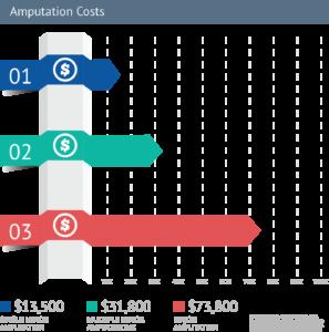 Amputation Costs